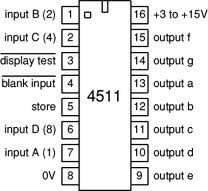 ci 4511