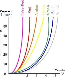 tensão corrente Led em função da cor