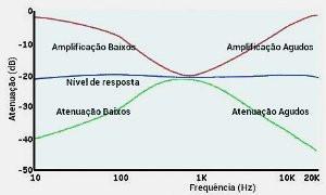 resposta frequencia, circuito baxandall