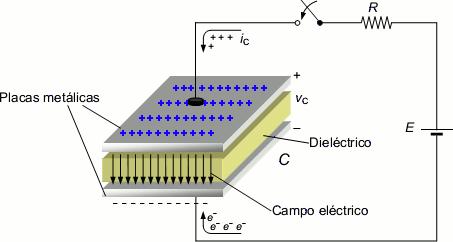 placas e dieletricos capacitor