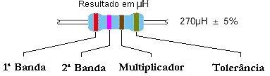 codigo cores bobinas