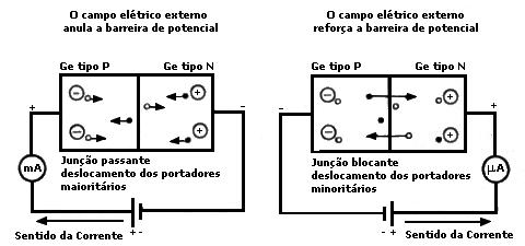 polarizacao diodo