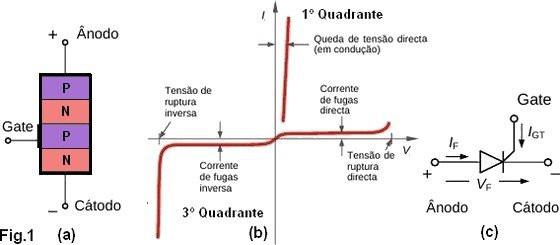 tiristor, simbolo, funcionamento
