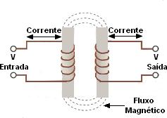 fluxo magnetico transformador