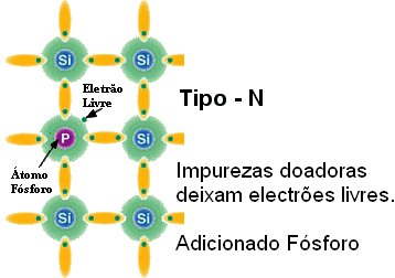 semicondutor tipo n