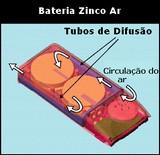 Bateria Zinco Ar