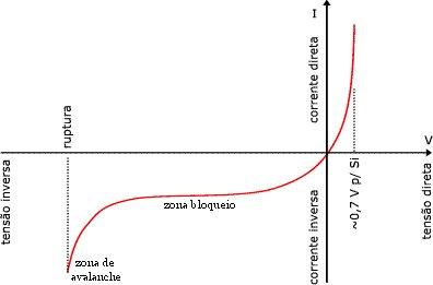 curva caracteristica do diodo