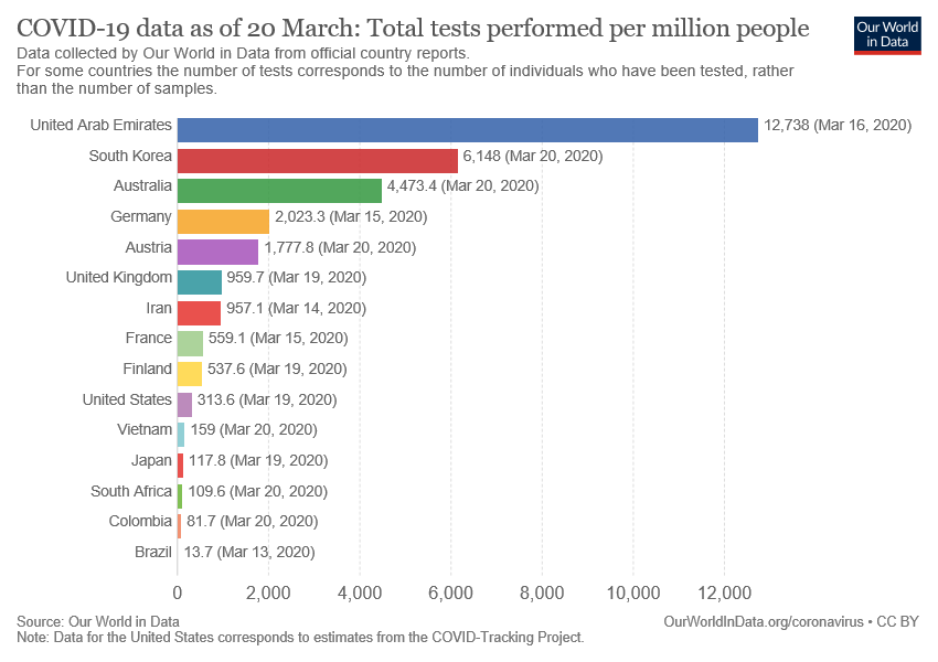 covid19-tests-per-million-people-1ebec0f98a85497bd28252fbe98e14cc_v25_850x600.png
