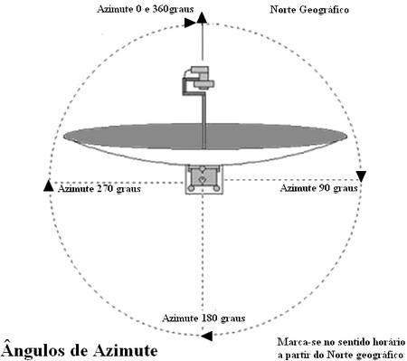 Azimute da antena parabólica