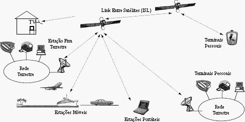 Aplicações Satélites artificiais