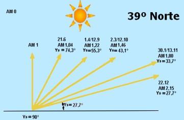 Posição sol à latitude 39º Norte