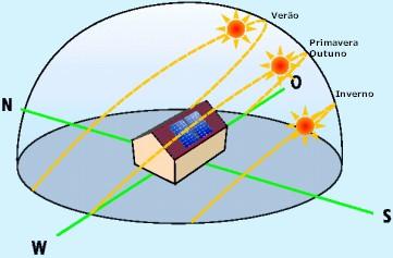 espectro solar ao longo do ano