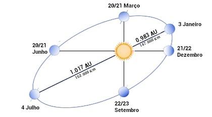 rotação terra/ radiação solar