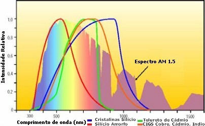 sensibilidade espectral